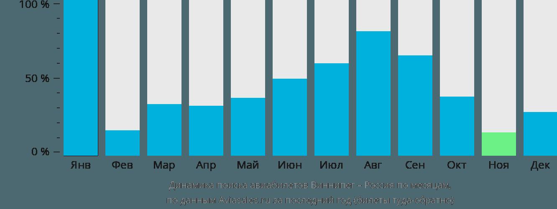 Динамика поиска авиабилетов из Виннипега в Россию по месяцам