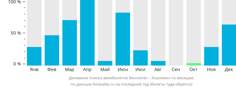 Динамика поиска авиабилетов из Виннипега в Хошимин по месяцам