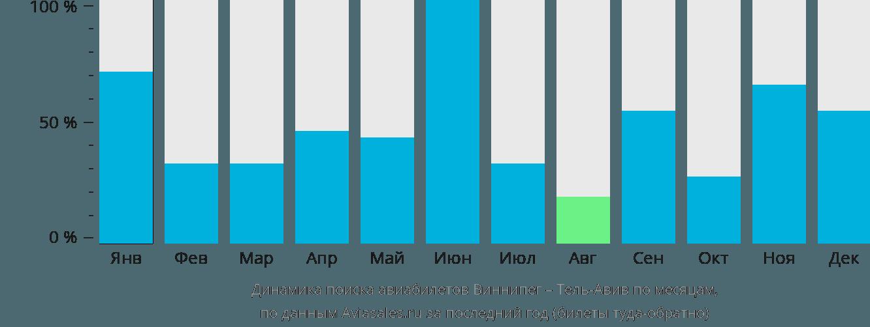 Динамика поиска авиабилетов из Виннипега в Тель-Авив по месяцам