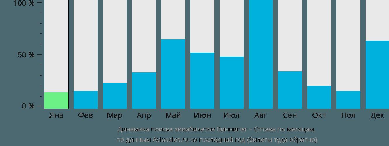 Динамика поиска авиабилетов из Виннипега в Оттаву по месяцам