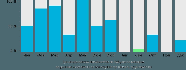 Динамика поиска авиабилетов из Вабуша по месяцам