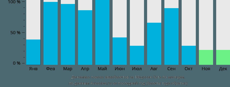 Динамика поиска авиабилетов из Медисин-Хата по месяцам