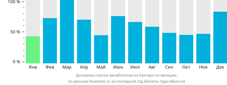 Динамика поиска авиабилетов из Калгари по месяцам