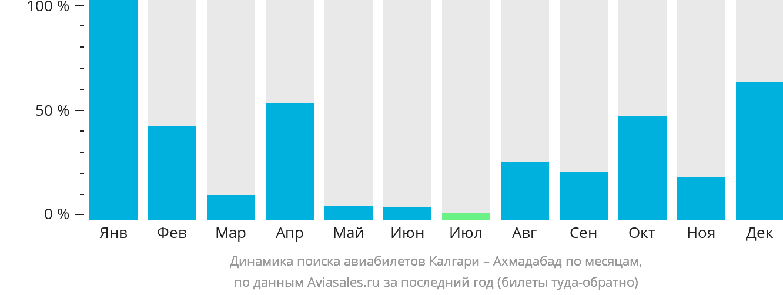 Динамика поиска авиабилетов из Калгари в Ахмадабад по месяцам