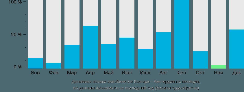 Динамика поиска авиабилетов из Калгари в Амстердам по месяцам