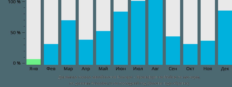Динамика поиска авиабилетов из Калгари во Франкфурт-на-Майне по месяцам