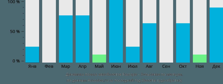 Динамика поиска авиабилетов из Калгари в Хельсинки по месяцам