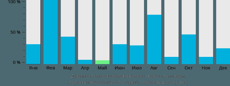 Динамика поиска авиабилетов из Калгари в Карачи по месяцам