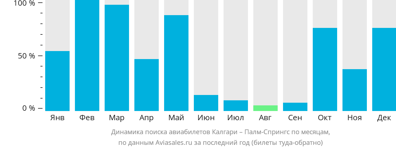 Динамика поиска авиабилетов из Калгари в Палм-Спрингс по месяцам