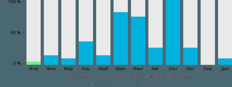 Динамика поиска авиабилетов из Калгари в Рейкьявик по месяцам