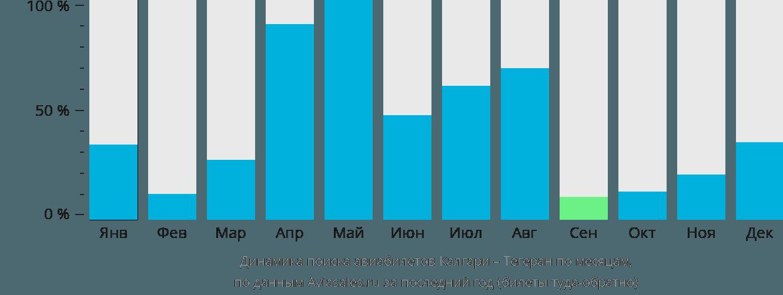Динамика поиска авиабилетов из Калгари в Тегеран по месяцам