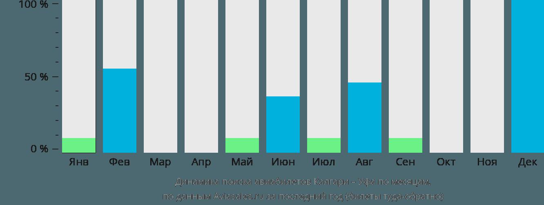 Динамика поиска авиабилетов из Калгари в Уфу по месяцам