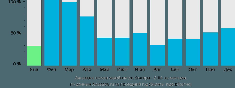 Динамика поиска авиабилетов из Калгари в США по месяцам