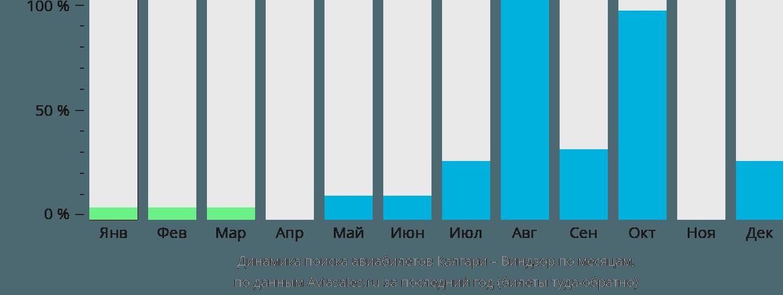 Динамика поиска авиабилетов из Калгари в Виндзор по месяцам
