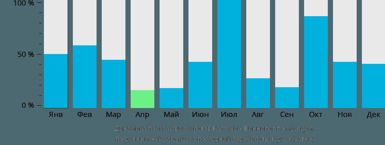 Динамика поиска авиабилетов из Калгари в Виннипег по месяцам