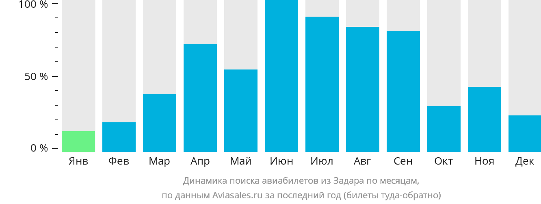 Динамика поиска авиабилетов из Задара по месяцам