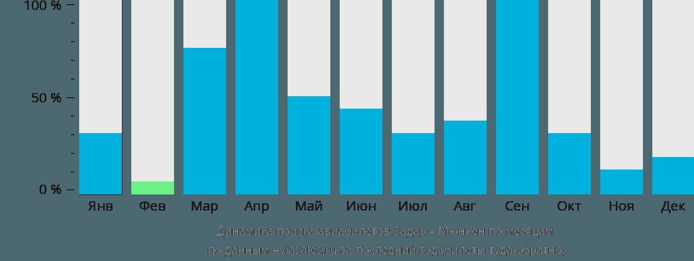 Динамика поиска авиабилетов из Задара в Мюнхен по месяцам