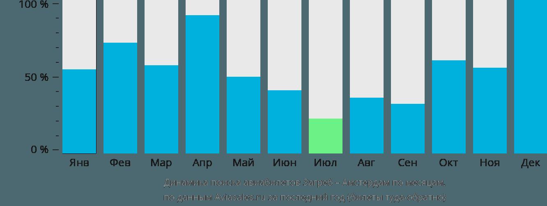 Динамика поиска авиабилетов из Загреба в Амстердам по месяцам