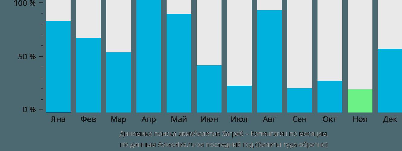 Динамика поиска авиабилетов из Загреба в Копенгаген по месяцам
