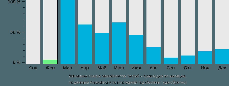Динамика поиска авиабилетов из Загреба в Краснодар по месяцам