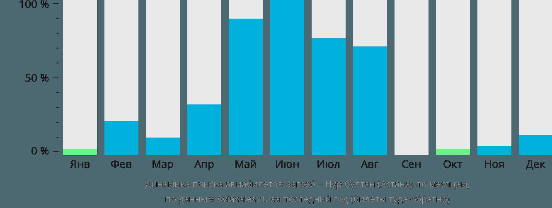 Динамика поиска авиабилетов из Загреба в Нур-Султан (Астана) по месяцам