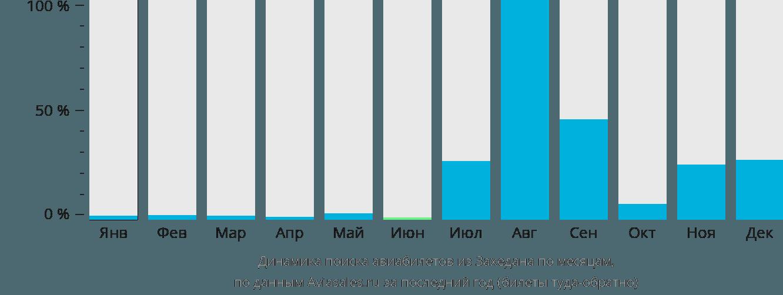 Динамика поиска авиабилетов из Захедана по месяцам