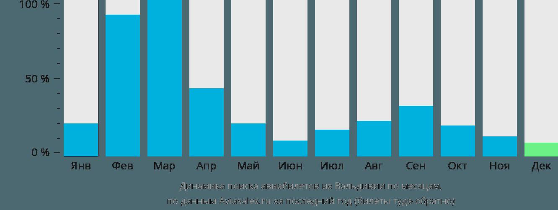 Динамика поиска авиабилетов из Вальдивии по месяцам