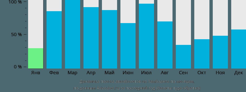 Динамика поиска авиабилетов из Замбоанги по месяцам