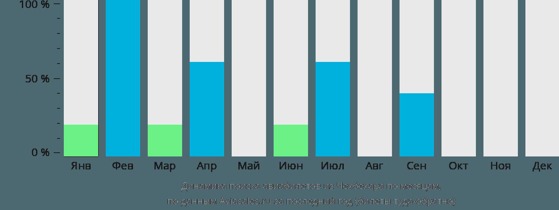 Динамика поиска авиабилетов из Чехбехара по месяцам