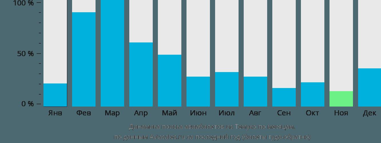 Динамика поиска авиабилетов из Темуко по месяцам