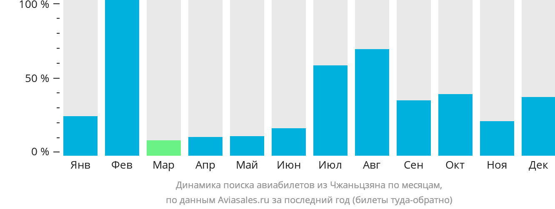 Динамика поиска авиабилетов из Чжаньцзяна по месяцам