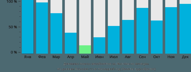 Динамика поиска авиабилетов из Икстапы по месяцам