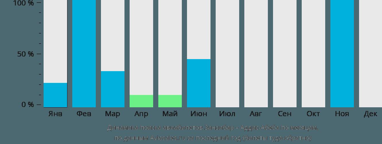 Динамика поиска авиабилетов из Занзибара в Аддис-Абебу по месяцам