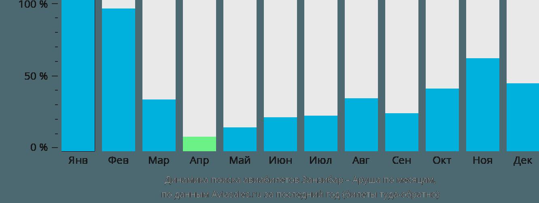 Динамика поиска авиабилетов из Занзибара в Арушу по месяцам