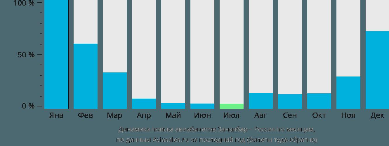 Динамика поиска авиабилетов из Занзибара в Россию по месяцам
