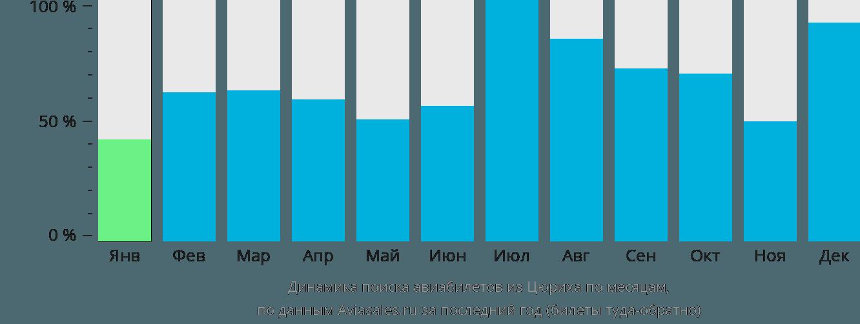 Динамика поиска авиабилетов из Цюриха по месяцам