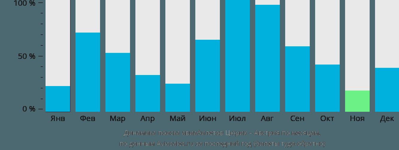 Динамика поиска авиабилетов из Цюриха в Австрию по месяцам