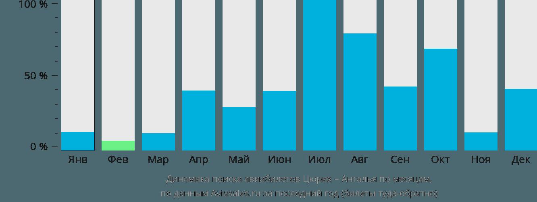 Динамика поиска авиабилетов из Цюриха в Анталью по месяцам