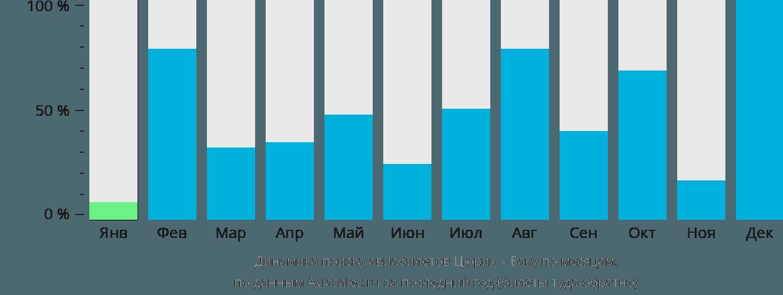 Динамика поиска авиабилетов из Цюриха в Баку по месяцам