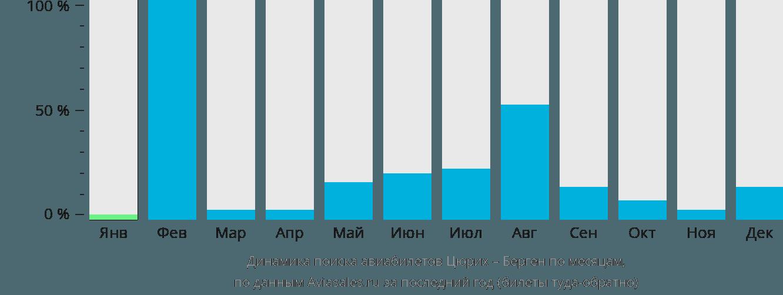 Динамика поиска авиабилетов из Цюриха в Берген по месяцам