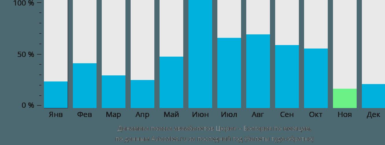 Динамика поиска авиабилетов из Цюриха в Болгарию по месяцам