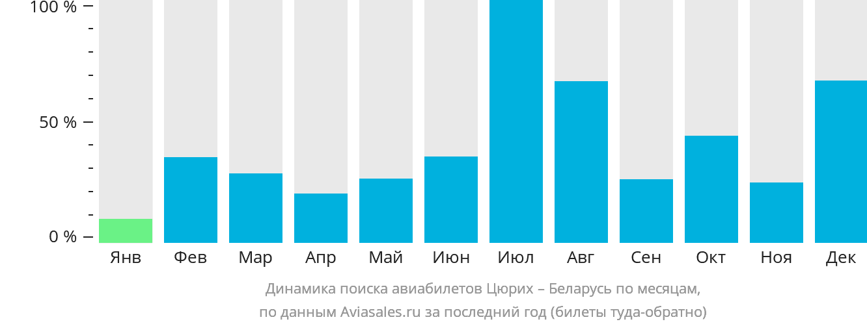 Динамика поиска авиабилетов из Цюриха в Беларусь по месяцам