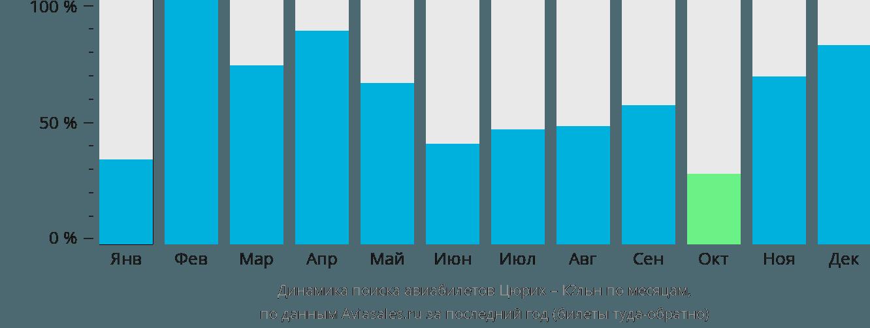 Динамика поиска авиабилетов из Цюриха в Кёльн по месяцам