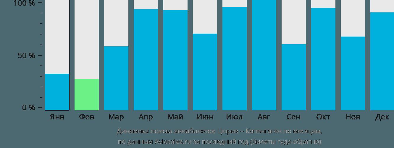 Динамика поиска авиабилетов из Цюриха в Копенгаген по месяцам