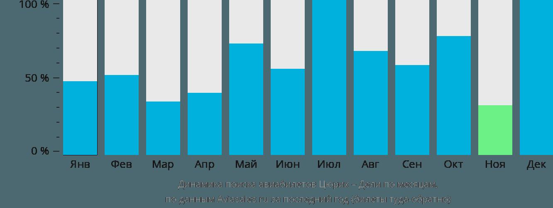 Динамика поиска авиабилетов из Цюриха в Дели по месяцам