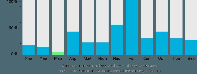 Динамика поиска авиабилетов из Цюриха в Днепр по месяцам