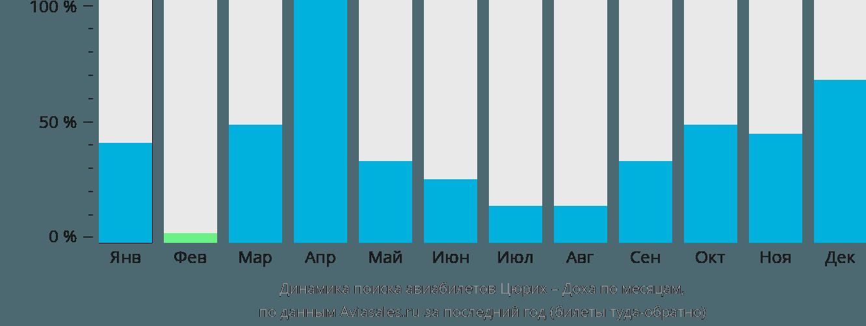 Динамика поиска авиабилетов из Цюриха в Доху по месяцам