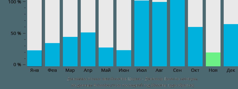 Динамика поиска авиабилетов из Цюриха в Денпасар Бали по месяцам