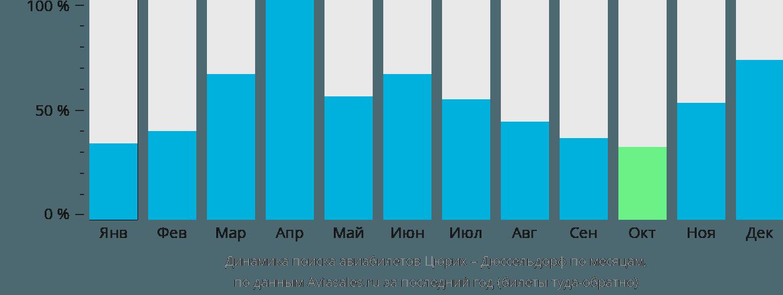Динамика поиска авиабилетов из Цюриха в Дюссельдорф по месяцам