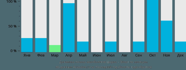 Динамика поиска авиабилетов из Цюриха в Эйлат по месяцам